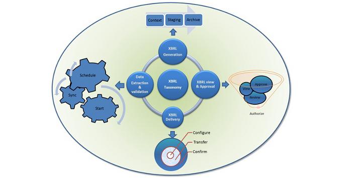 xbrl-schema2